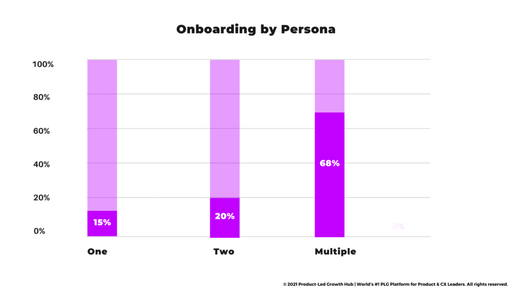 """<img src=""""onboarding-flavors.png"""" alt=""""onboarding-by-persona chart""""/>"""