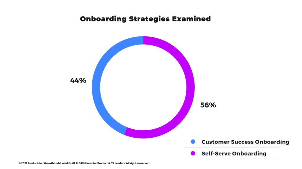 """<img src=""""onboarding-strategies.png"""" alt=""""product-led onboarding strategies chart""""/>"""