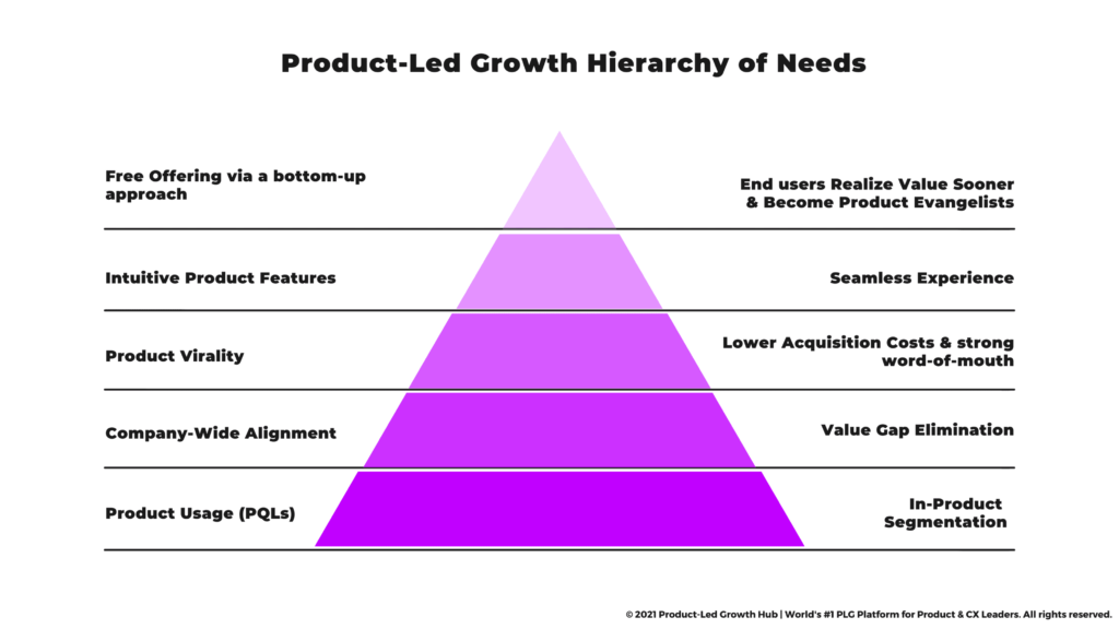 """<img src=""""product-led-growth-hierarchy-of-needs.png"""" alt=""""product-led growth hierarchy""""/>"""