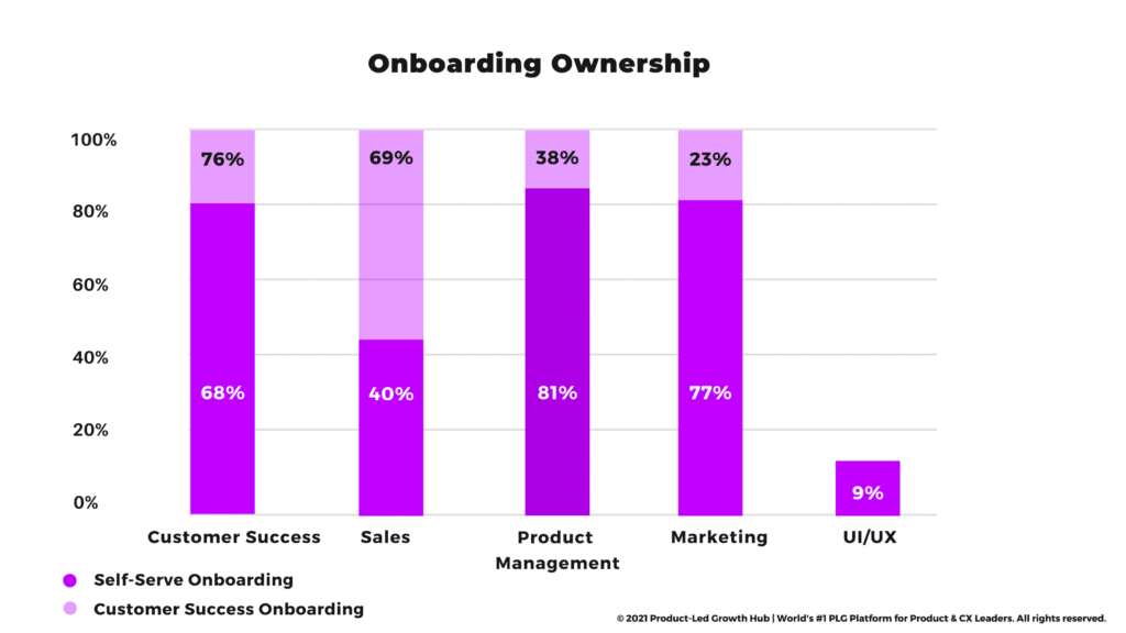 """<img src=""""product-led-growth-onboarding-ownership.png"""" alt=""""product-led growth onboarding ownership""""/>"""