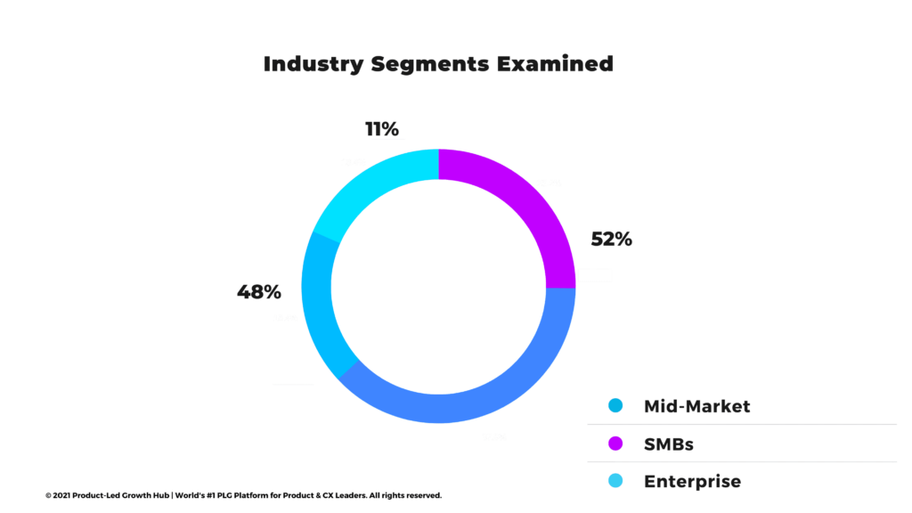 """<img src=""""product-led-growth-research-industries.png""""alt=""""product led growth research industry segments""""/>"""